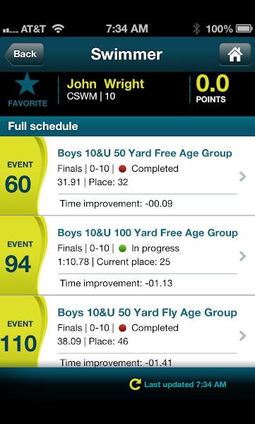 Southeastern Swimming Championships….
